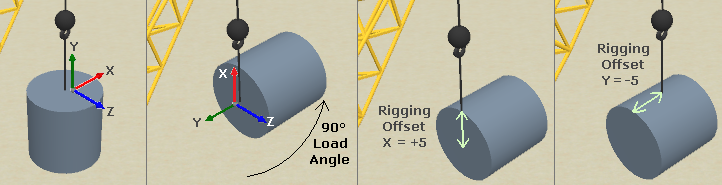 Rigging offset for an angled load