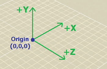 3D Lift Plan Coordinate System